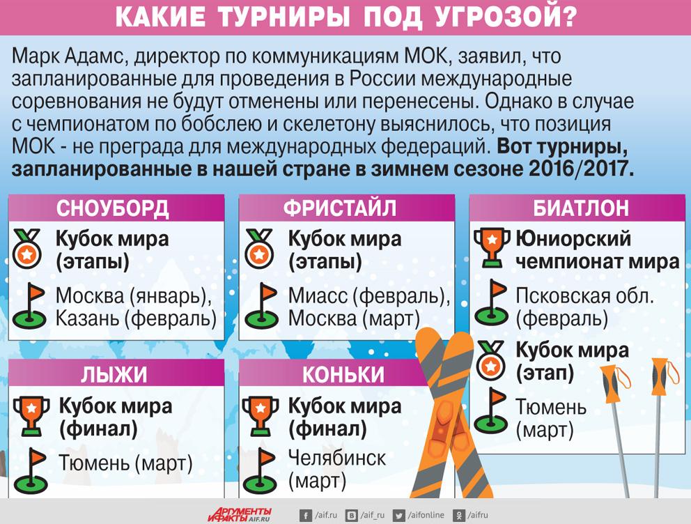 Инфографика Анны Харитоновой.