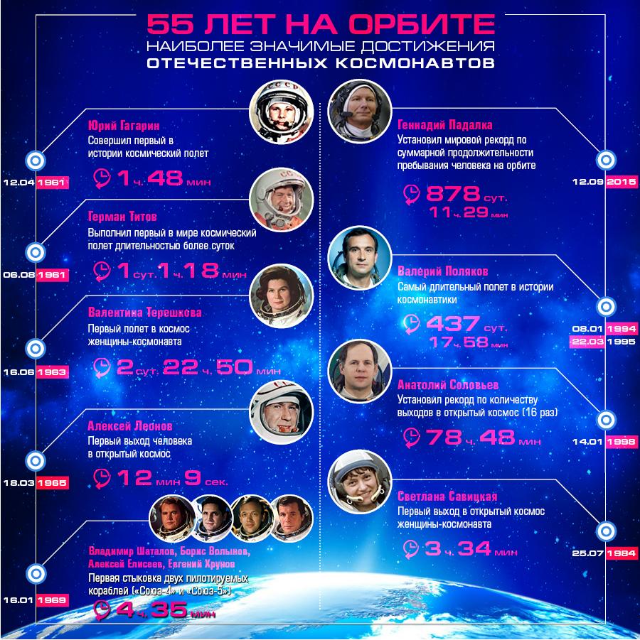 55 лет на орбите