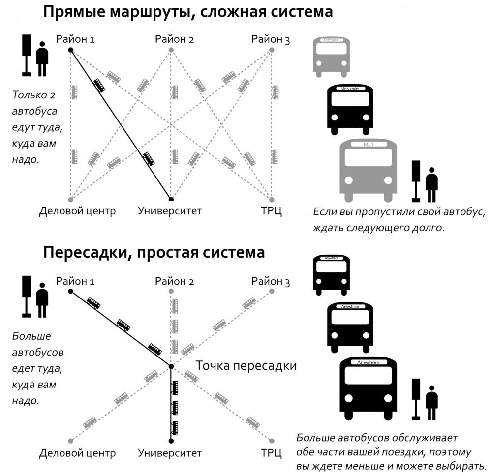 Принципы работы общественного транспорта в Екатеринбурге.
