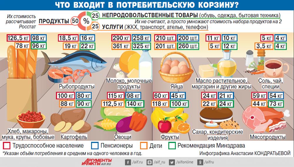 Потребительская корзина, инфографика