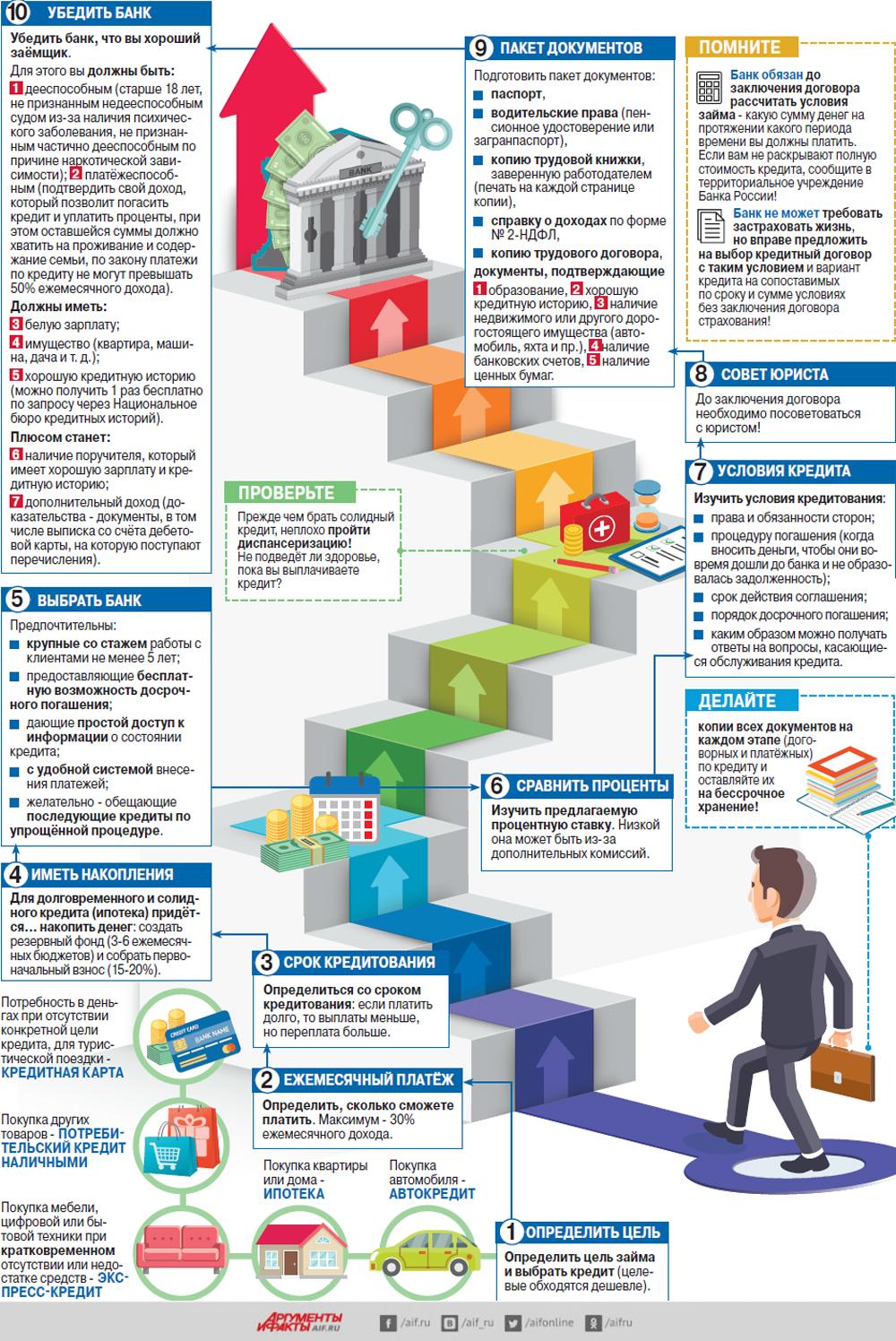 Как правильно взять кредит где взять кредит наличными в банке