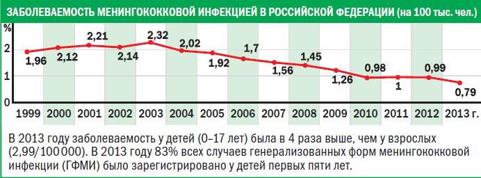 Менингит в России