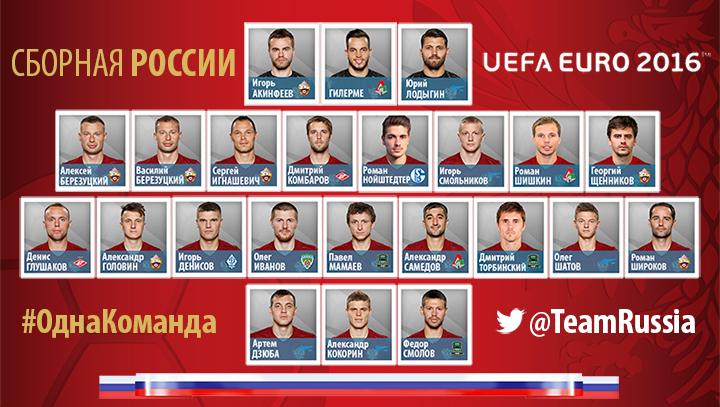 состав сборной России на Евро-2016