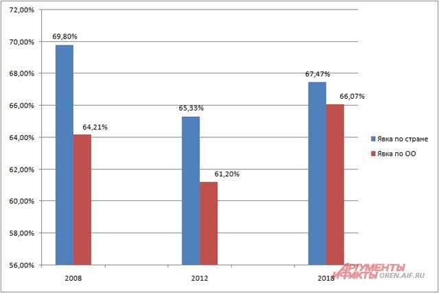 Явка на выборах президента в 2008,2012 и 2018 гг.