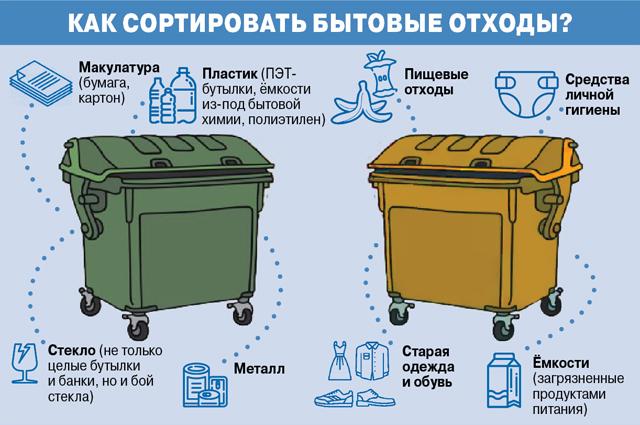 Как сортировать бытовые отходы
