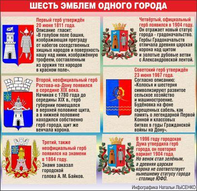гербы Ростова
