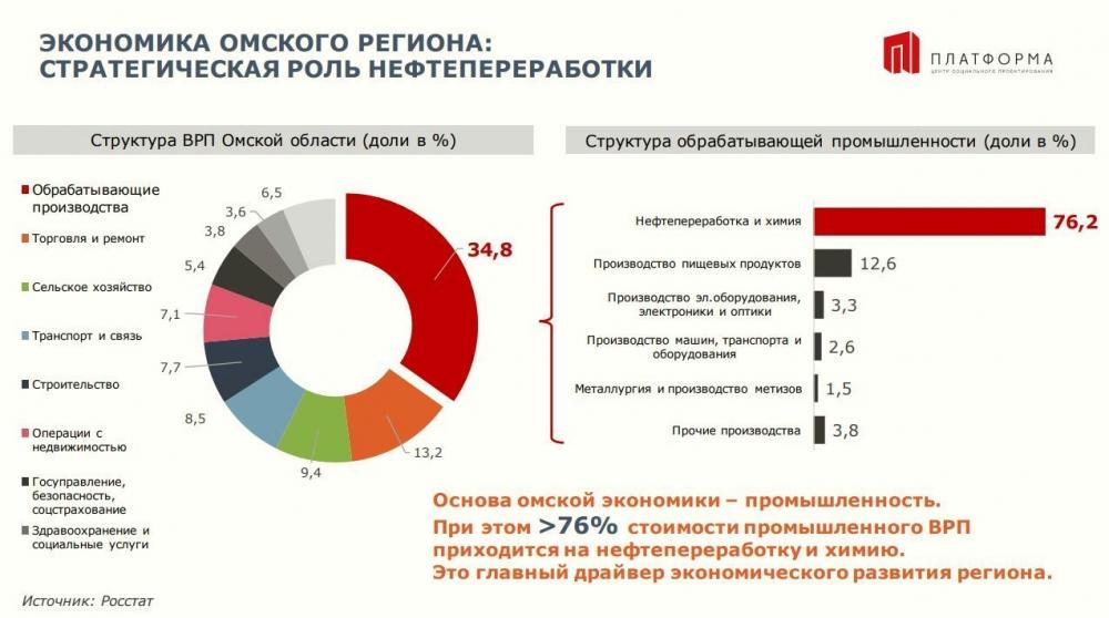 Экономика Омского региона.
