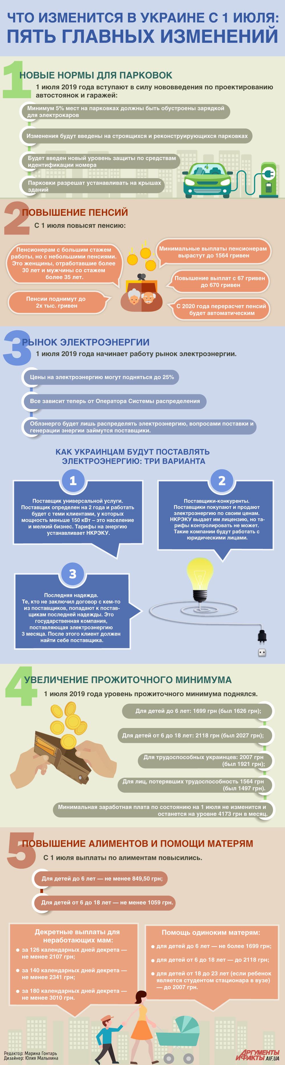Пять главных изменений июля в Украине