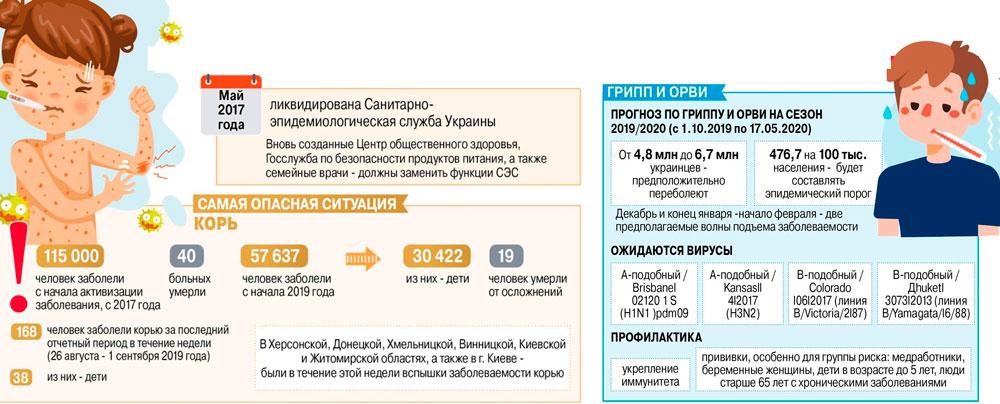 санэпидемиология в Украине