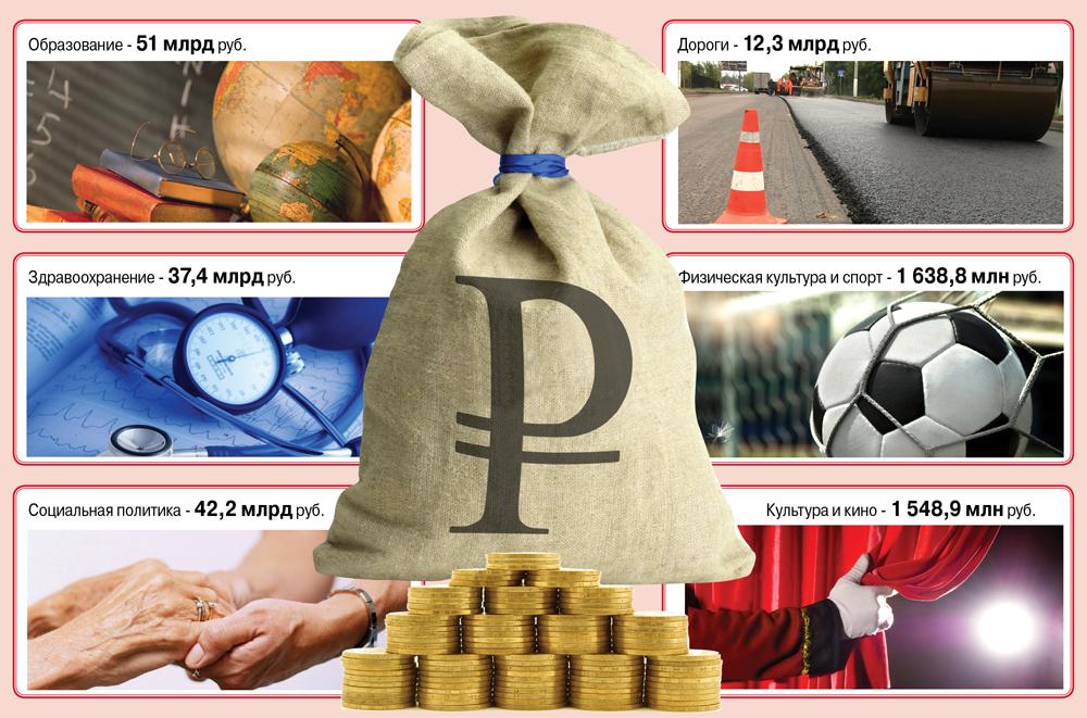 Бюджет Свердловской области-2015.