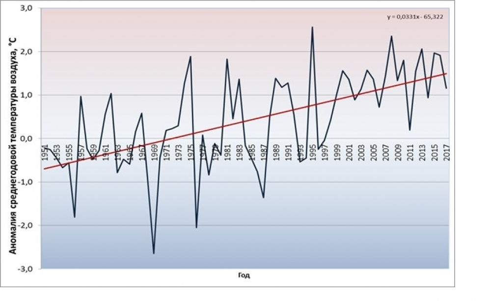 График температурных аномалий
