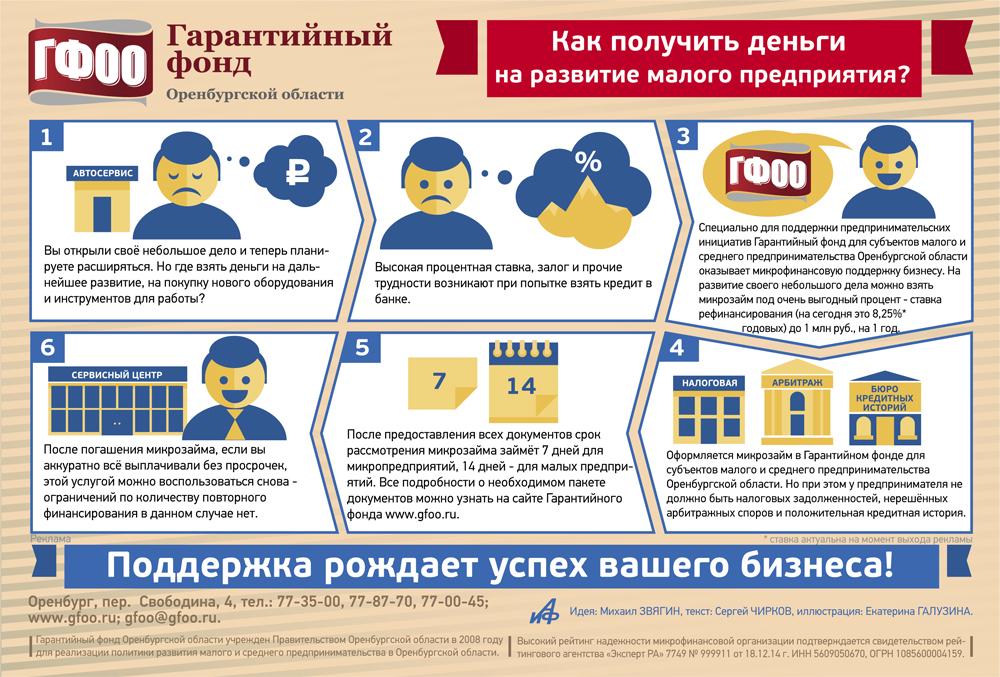 Микрокредитование бизнеса