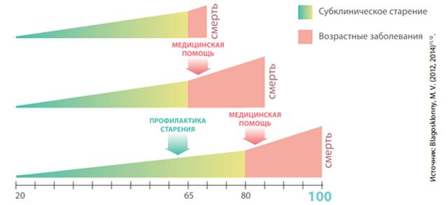Инфографика. Три модели здравоохранения (По данным Благосклонного)