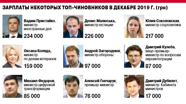 Зарплаты топ-министров.