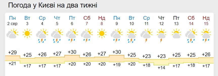 прогноз на две недели