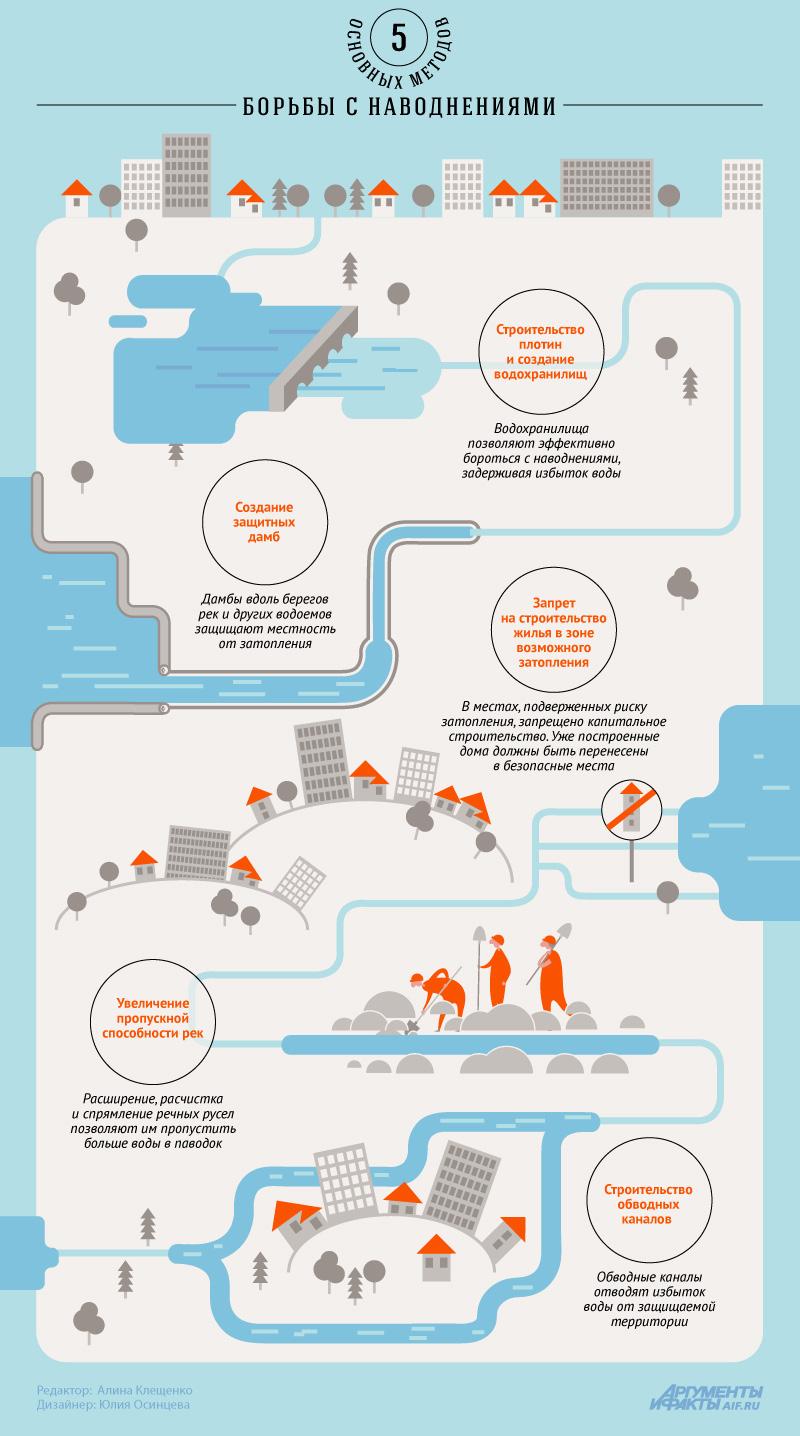 Что позволяет избежать наводнений. Инфографика