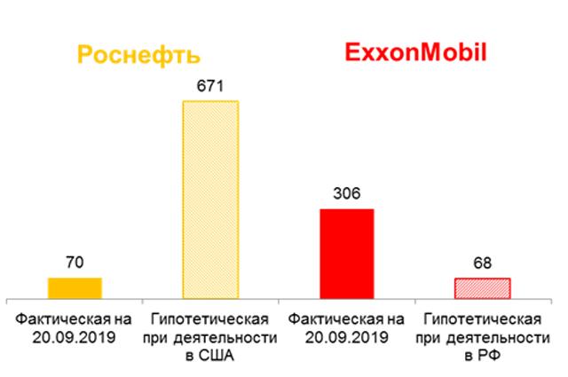 Рыночная капитализация «Роснефти» и ExxonMobil, $ млрд.