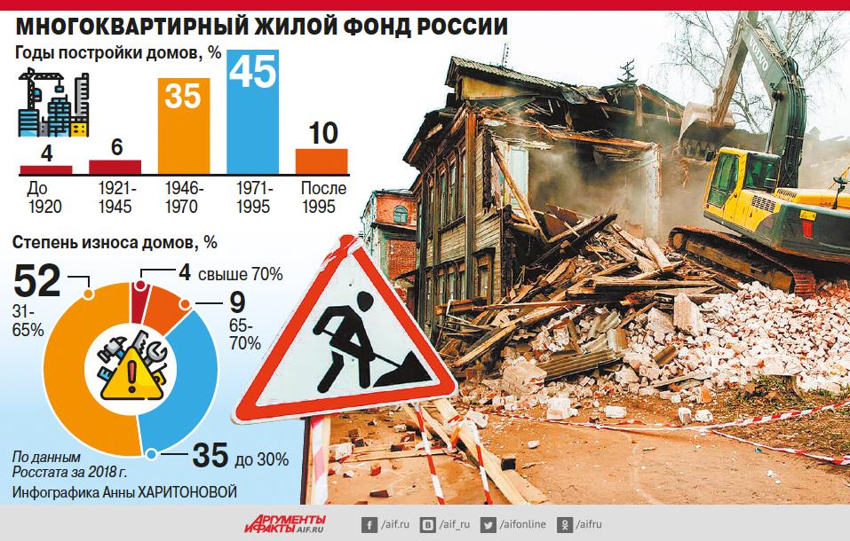 Всероссийский снос. Как и куда будут переселять жителей обветшавших домов?