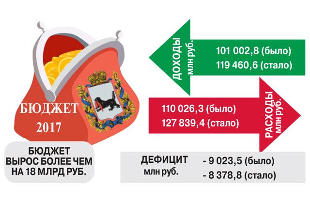 Параметры бюджета Иркутской области на 2017 год.