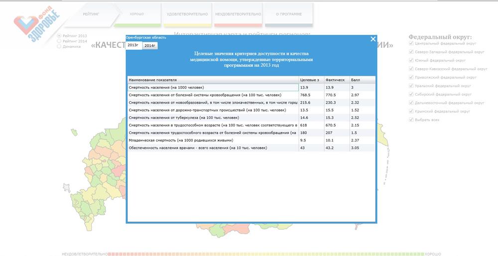 ОНФ качество медицины