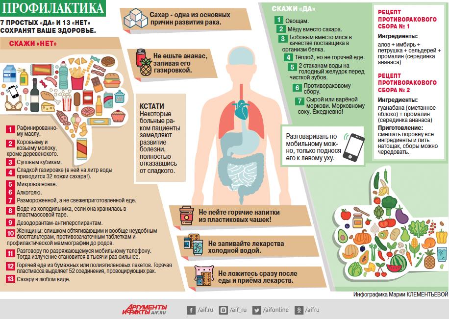 7 простых «Да» и 13 «Нет» сохранят ваше здоровье. Инфографика