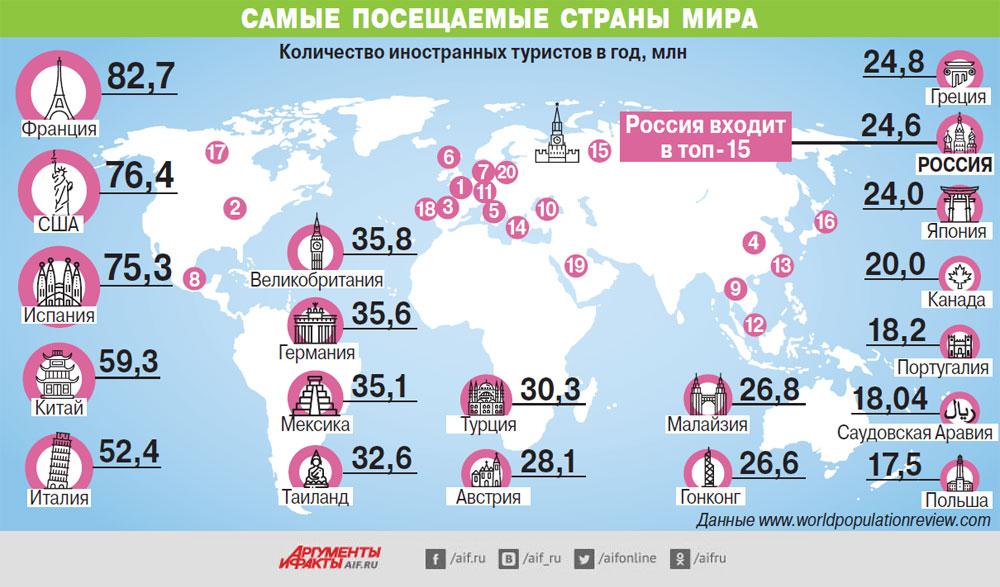 Самые посещаемые страны мира 2019 мебель в эмиратах