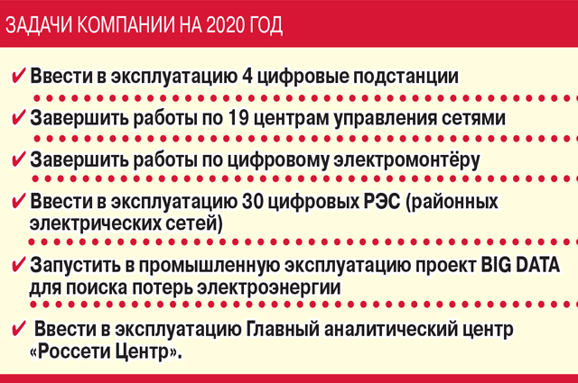 инфографика для МРСК
