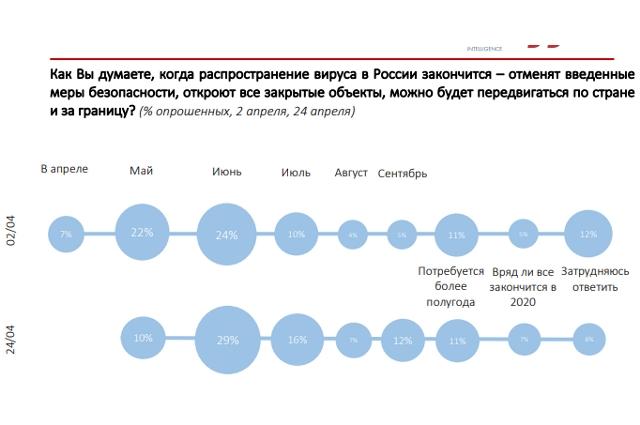 Как Вы думаете, когда распространение вируса в России закончится?