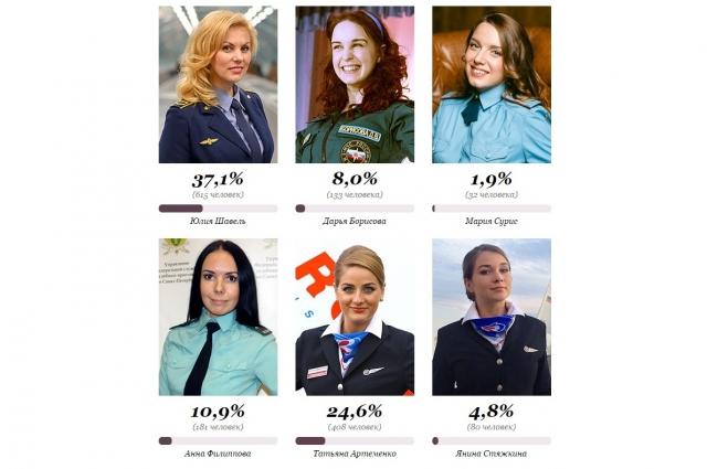 Юлия одержала в конкурсе уверенную победу.