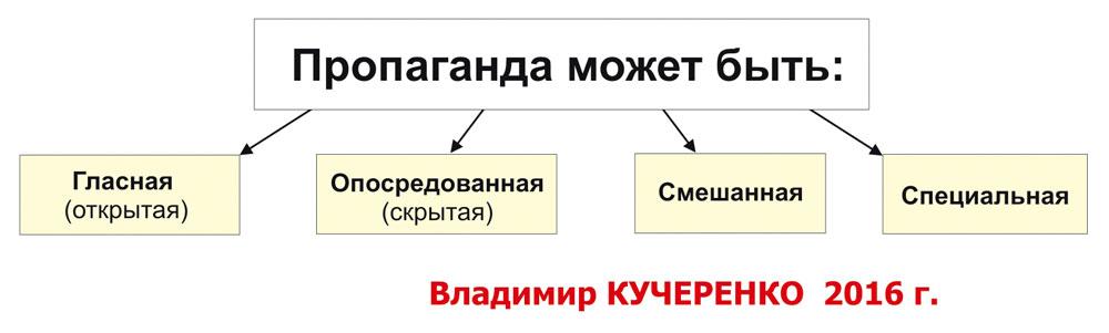Кучеренко