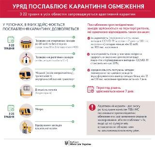 Послабление карантина с 22 мая. Инфографика