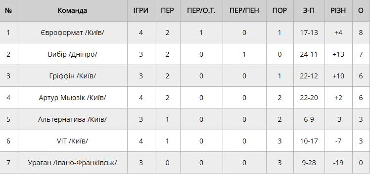 Турнирная таблица после первого этапа Чемпионата Украины