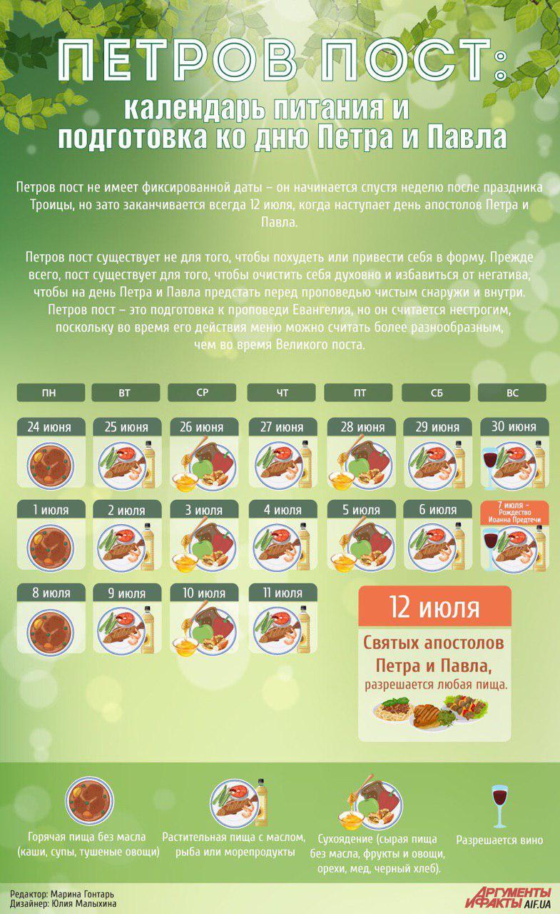 Календарь питания в Петров пост