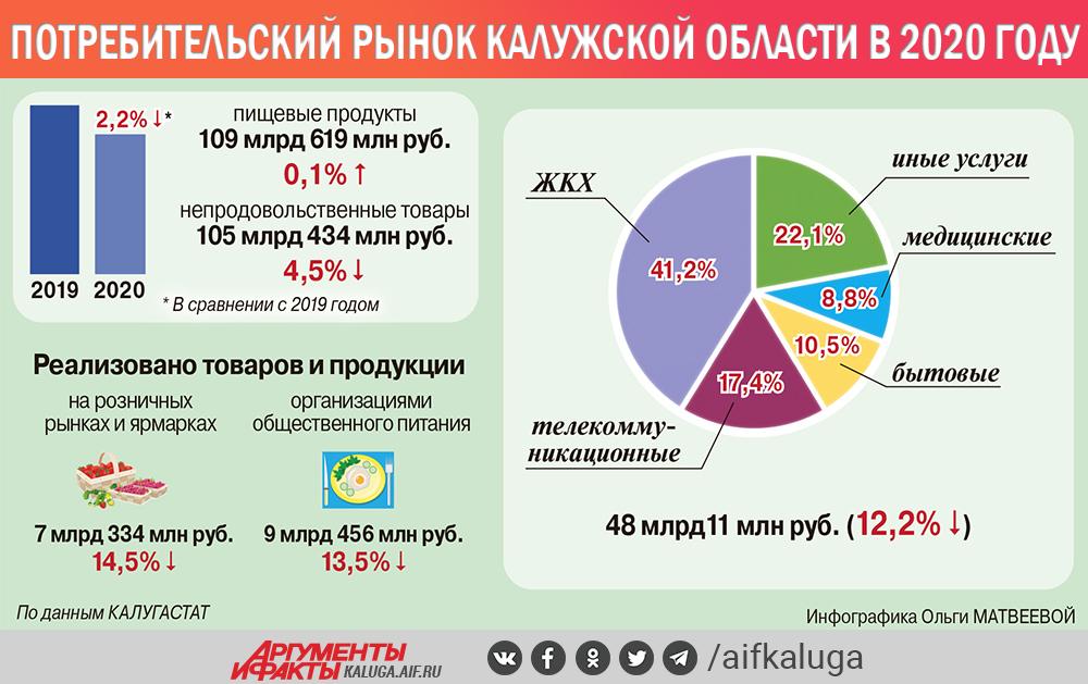 Потребительский рынок Калужской области в 2020 году.