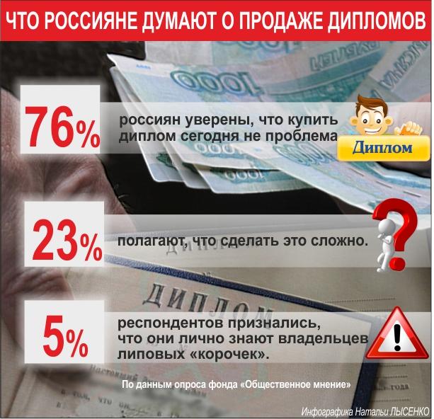 По данным опроса Фонда «общественное мнение»