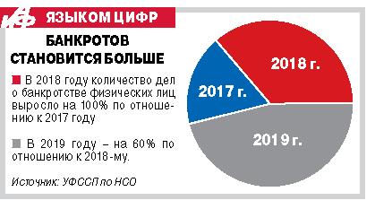 банкротство физических лиц омск цена