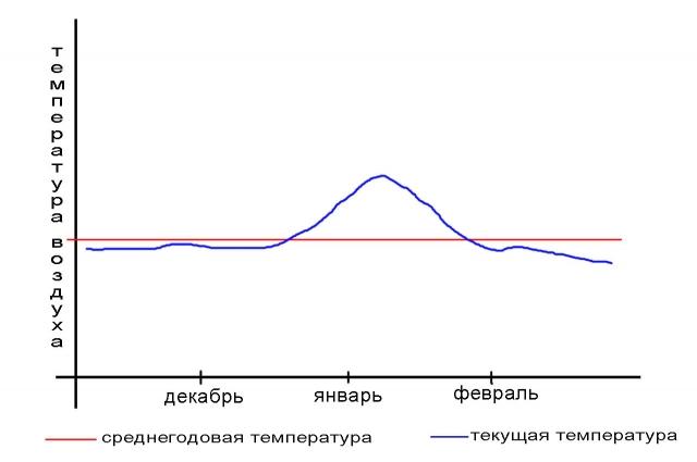 Так выглядит «горбатая» зима на температурном графике.