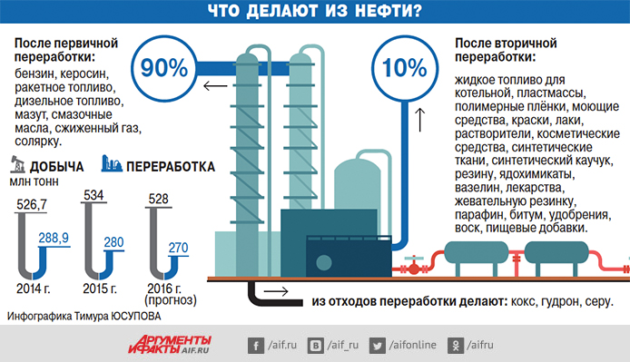 Что делают из нефти? Инфографика
