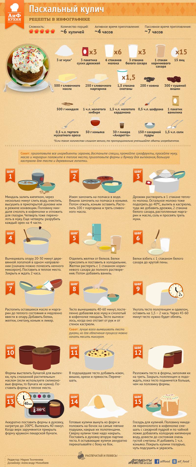 Пасхальный кулич, рецепт