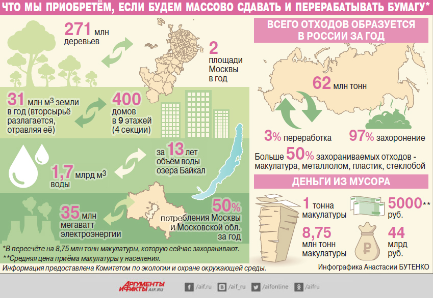 Макулатура, инфографика