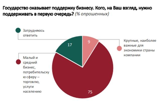 Государство оказывает поддержку бизнесу. Кого, на Ваш взгляд, нужно поддерживать в первую очередь? (% опрошенных).