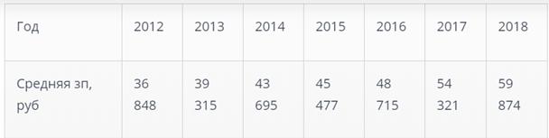 В 2019 году среднестатистическая зарплата в Северной столице составила чуть более 65 тысяч рублей.