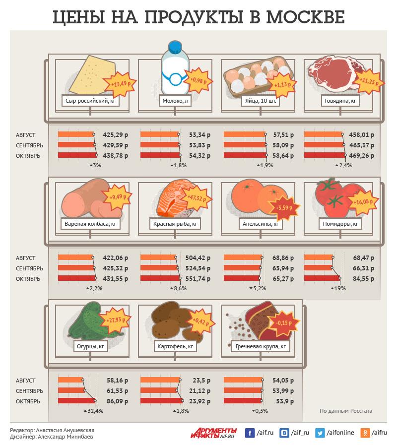 Динамика цен на продукты в Москве за три месяца