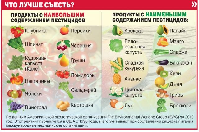 Больше всего пестицидов веществ выявлено во фруктах из сетевых супермаркетов.