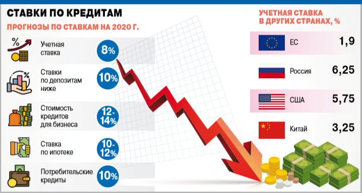 Инфографика по учетной ставке