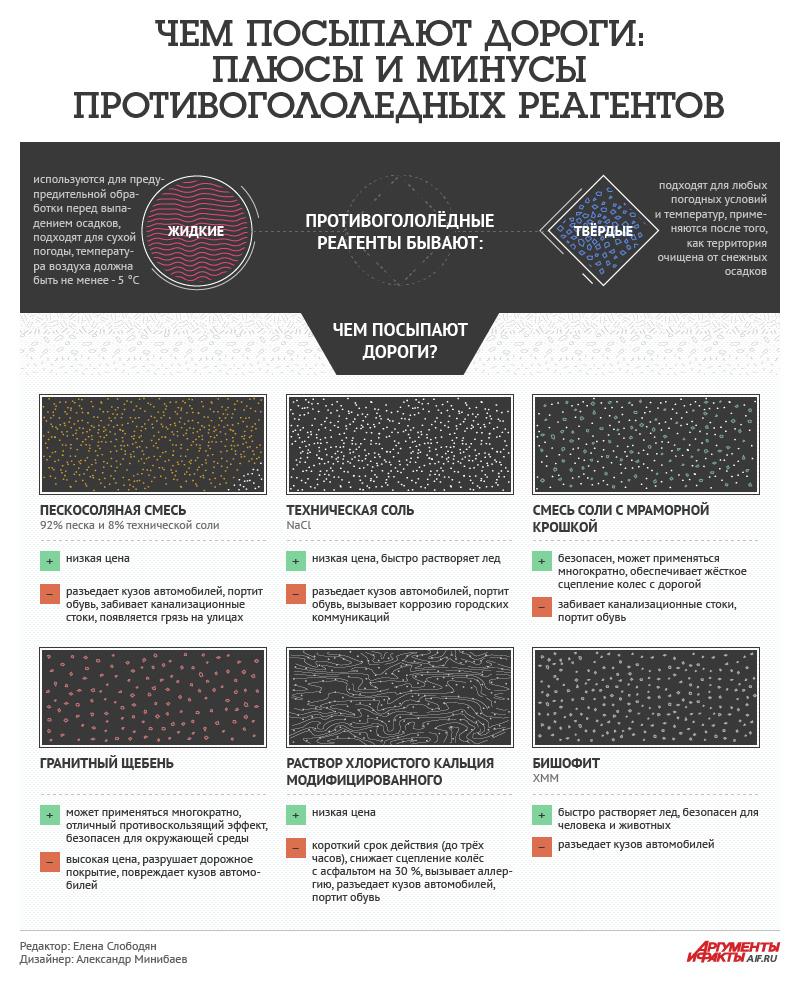 Чем посыпают дороги: плюсы и минусы реагентов. Инфографика