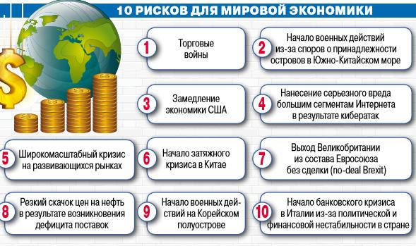 Риски экономики