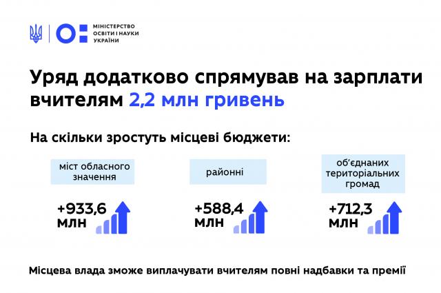 Кабмин направил 2,2 млрд грн на зарплаты учителям, - Минобразования