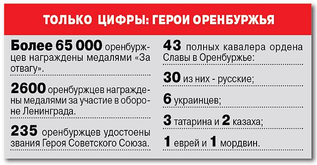 Герои-оренбуржцы.