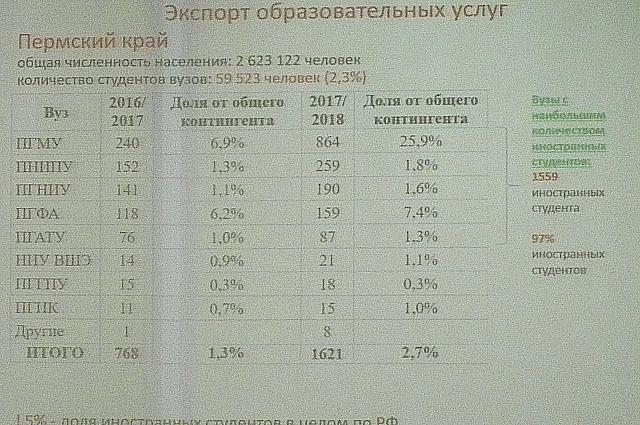 По числу иностранных студентов пермские вузы отстают от среднероссийских показателей.